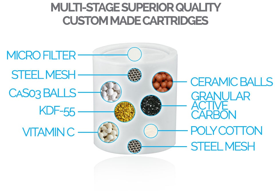 Slim Line Shower Filter Multi Stage Cartridge PureShowers.co.uk