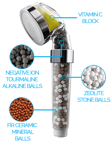 Vitamin C Ionic Hand Held Shower Filter - PureShowers.co.uk